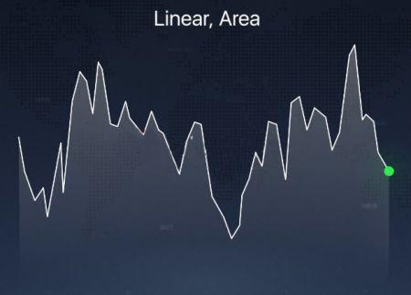 Различные типы графиков, объясненные на платформе IQ Option