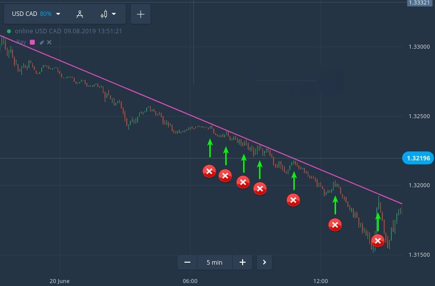 Critical Trading Mistakes that Can Blow Your IQ Option Account