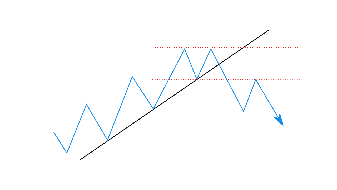 Trading with the Trend Level Signal strategy in IQ Option